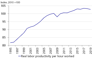 Figure 4: Stagnating productivity growth