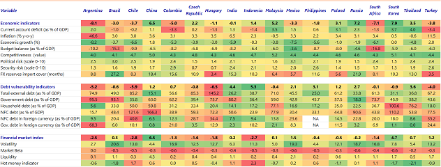 Table 1: The relative vulnerability of emerging markets