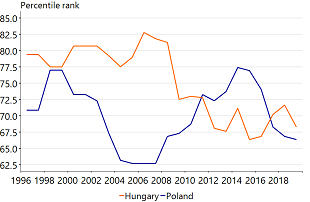 Figure 3: Slipping in the ranks on Rule of Law (World Bank Governance Indicators)