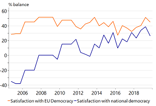 Figure 4: Poles are increasingly happy with their democracy