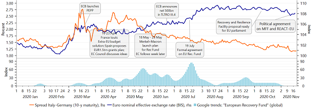 "Figure 8: Timeline of events: As ""EU Recovery Fund"" gained pace, confidence in Eurozone rose"