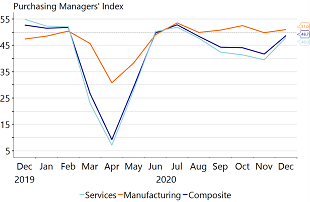 Figure 3: Q4 PMIs show service sector activity shrank, while manufacturing output stabilized…