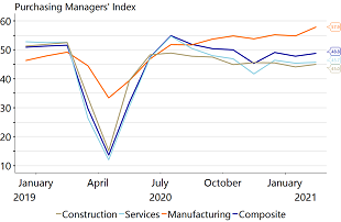 Figure 1: Despite thriving manufacturing sector, composite PMI points to a contraction in Q1
