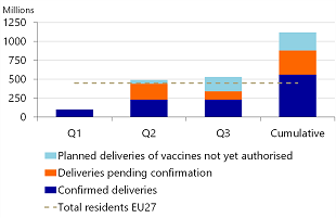 Figure 3: Expected vaccine delivery