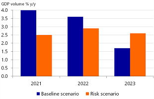 Figure 7: In our downside risk scenario, Eurozone annual GDP growth would be lower in this and next year, but higher in 2023