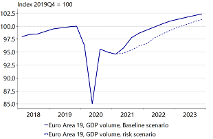 Figure 8: In our downside risk scenario, Eurozone recovery to the pre-crisis GDP level would be delayed by three quarters