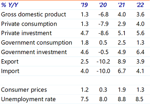 Table 1: Eurozone growth outlook