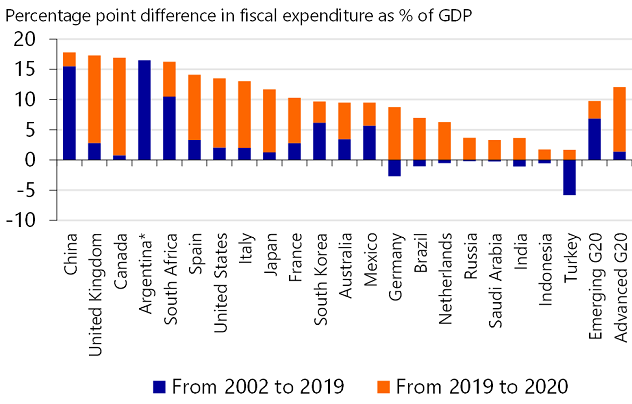 Figure 3: Historic increase in government spending for G20 countries