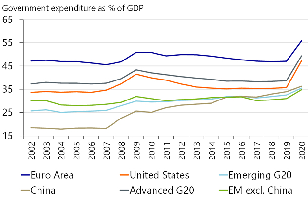 Figure 4: History of government expenditures
