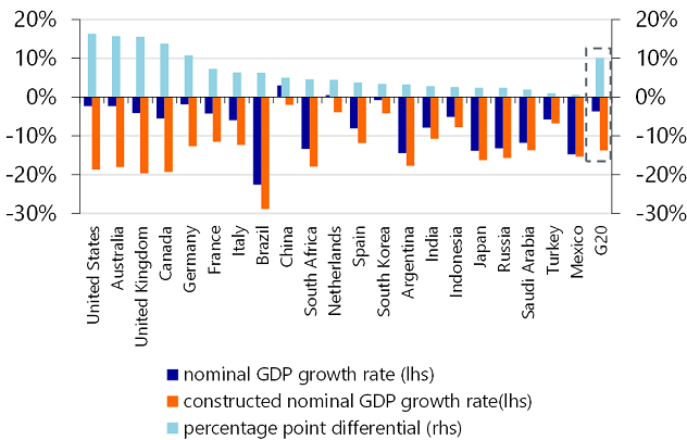 Figure 5: GDP growth rates with(out) additional government spending in 2020