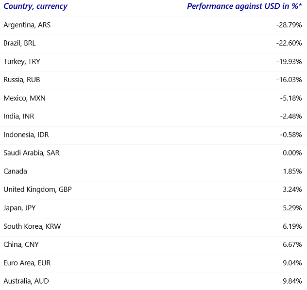 Table 1: FX performance G20 countries versus USD