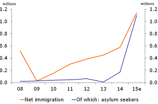 Figure 2: Immigration inflows into Germany