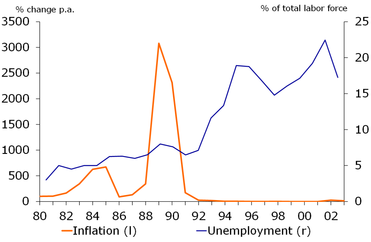 Figure 3 Inflation And Unemployment