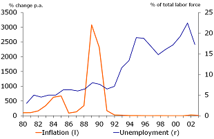 Figure 3: Inflation and Unemployment