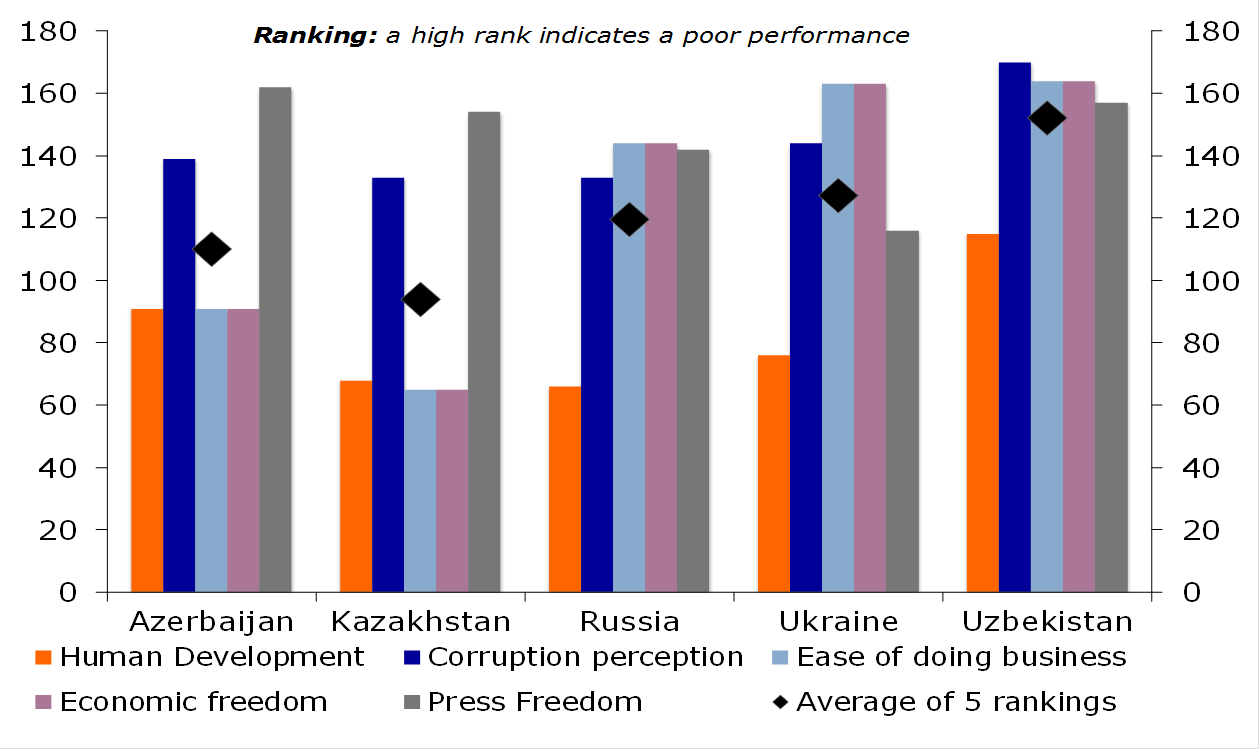 Figure 2: Social & governance indicators