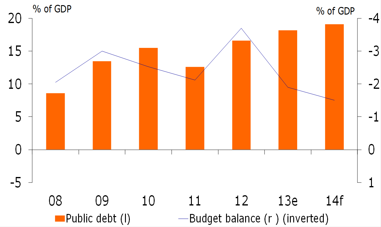 Figure 3: Public finances