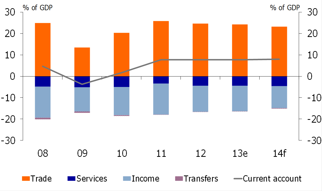 Figure 5: Current account balance