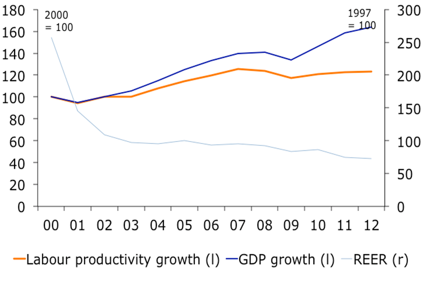 Figure 3: Labour productivity and growth