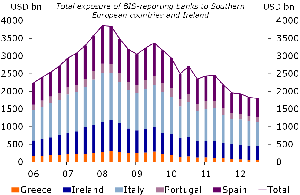 Figure 1: Foreign banks' exposure to GIIPS