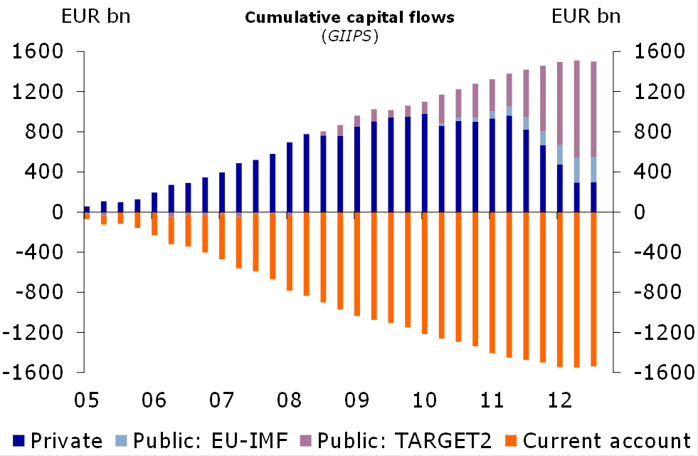 Figure 3: Private and public capital flows