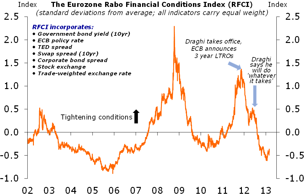 Figure 1: Financial conditions loosening in EMU