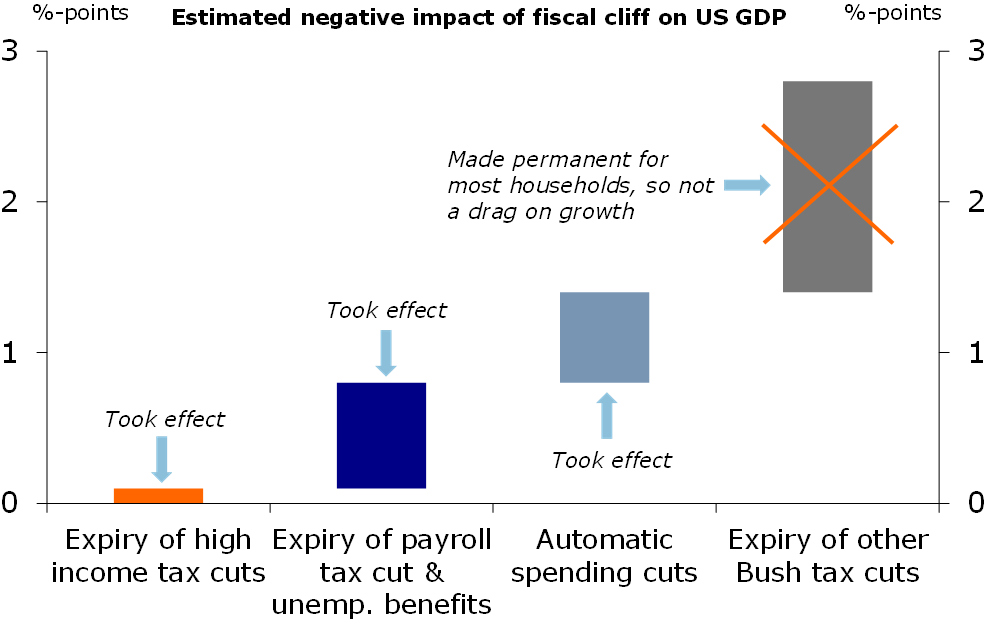 Figure 3: The growth impact of fiscal cliff