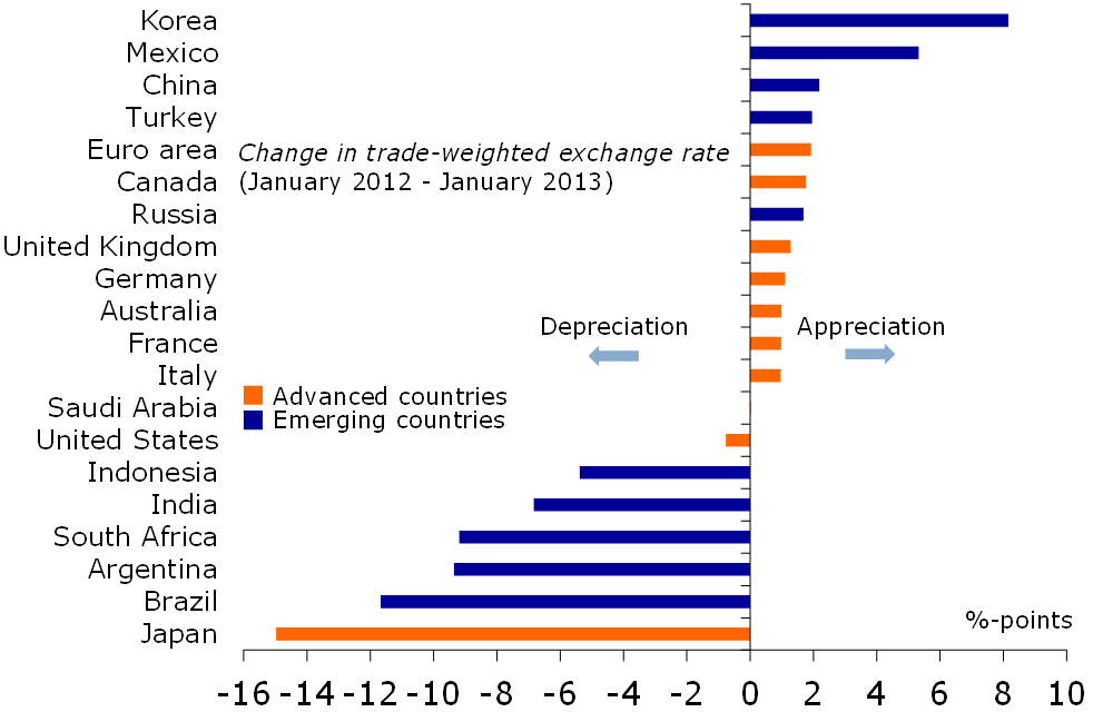 Figure 5: Who is waging a 'currency war'?