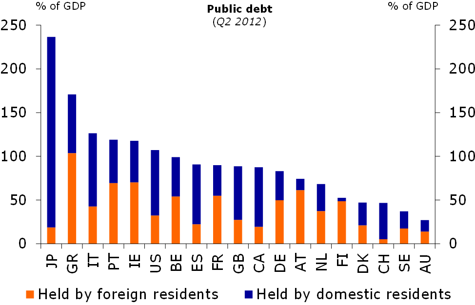 Figure 6: Japan is highly indebted to itself