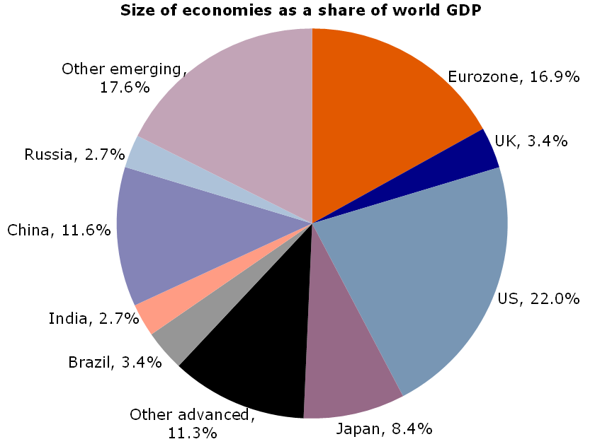 Figure 10: Geographical breakdown of world GDP