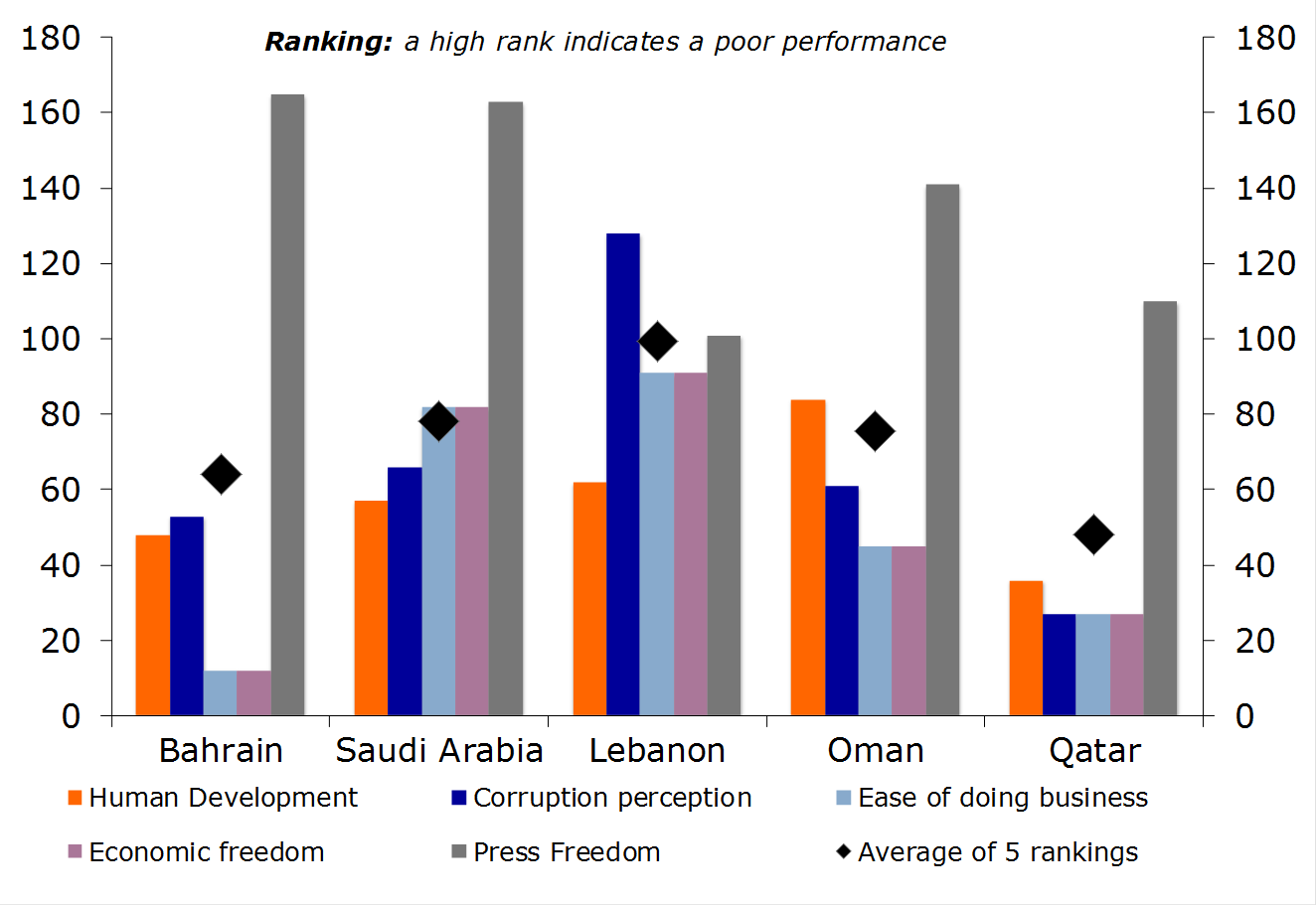 Country Report Bahrain - RaboResearch