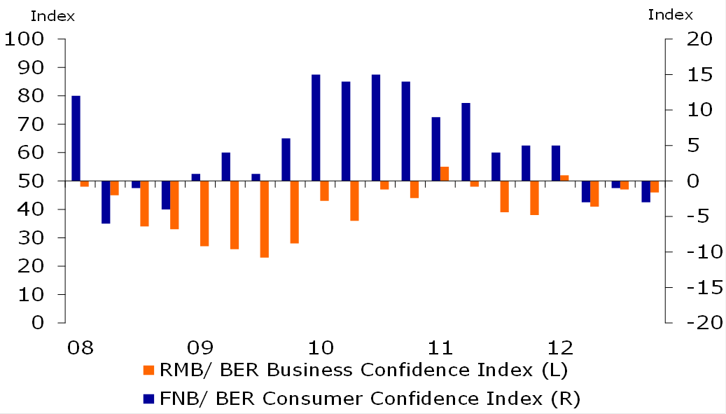 Figure 3: Consumer and business sentiment