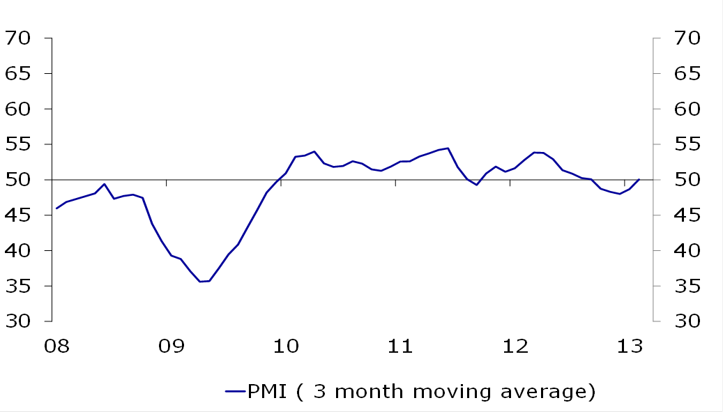 Figure 4: Business activity indicator (PMI)
