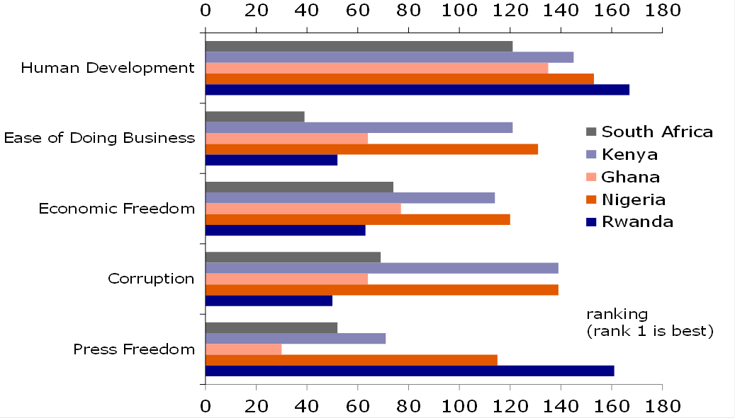 Figure 5: Social and business climate indicators