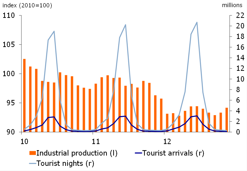 Figure 2: Industrial & tourism sector