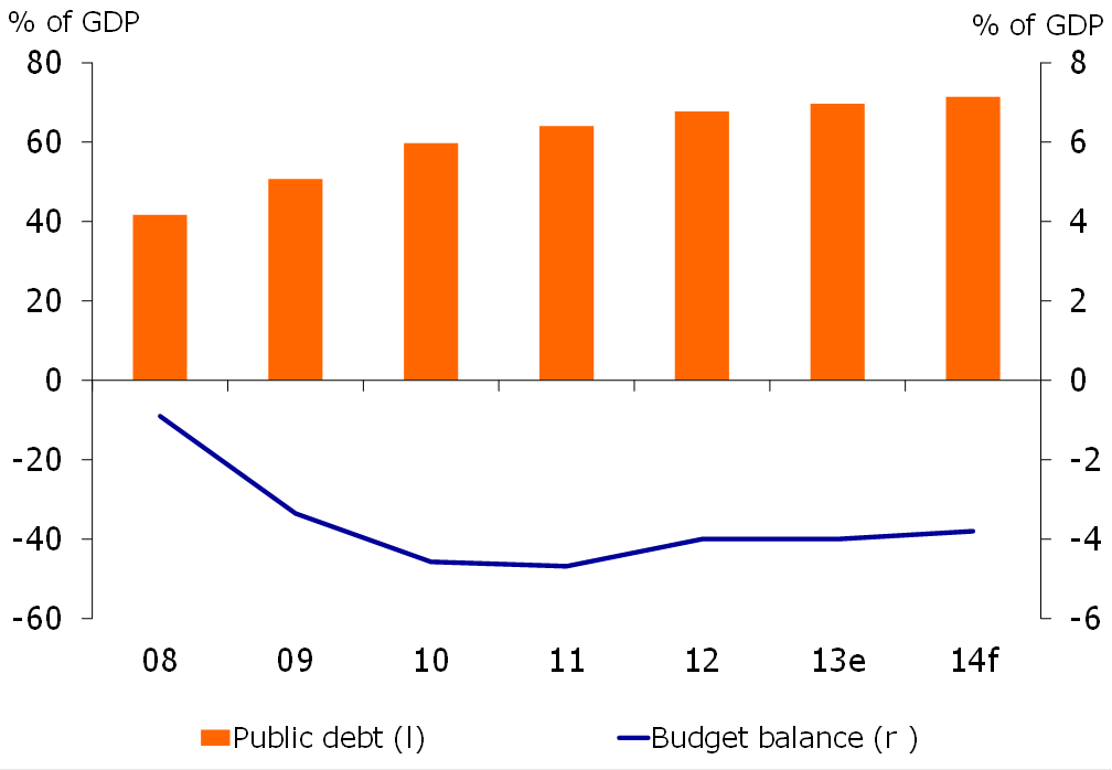 Figure 5: Fiscal policy