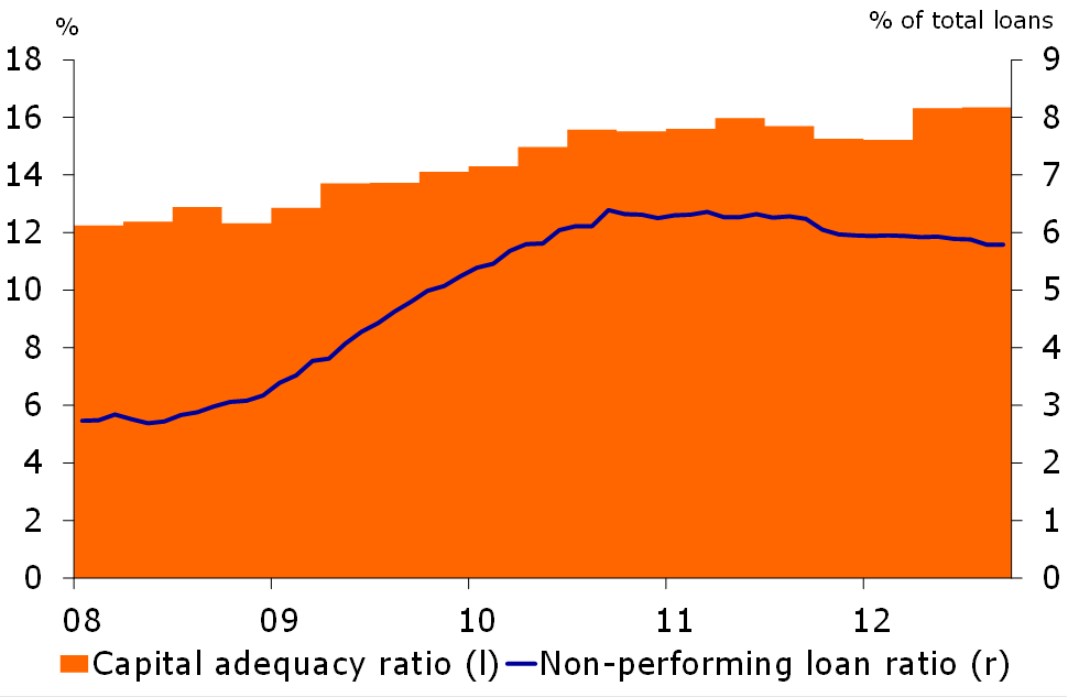 Figure 4: Banking sector performance