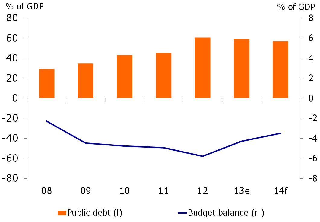 Figure 5: Public finances