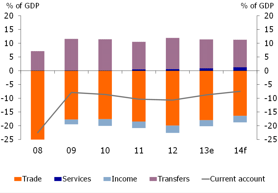 Figure 7: Current account