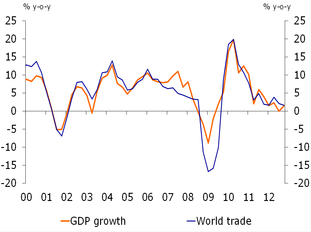Figure 1: GDP and world trade