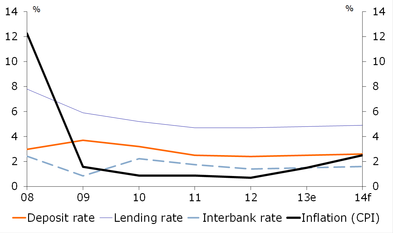 Figure 4: Interest rates and inflation