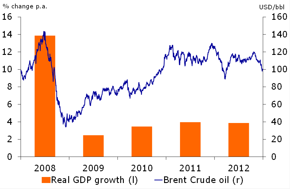 Figure 1: Oil prices affect GDP growth