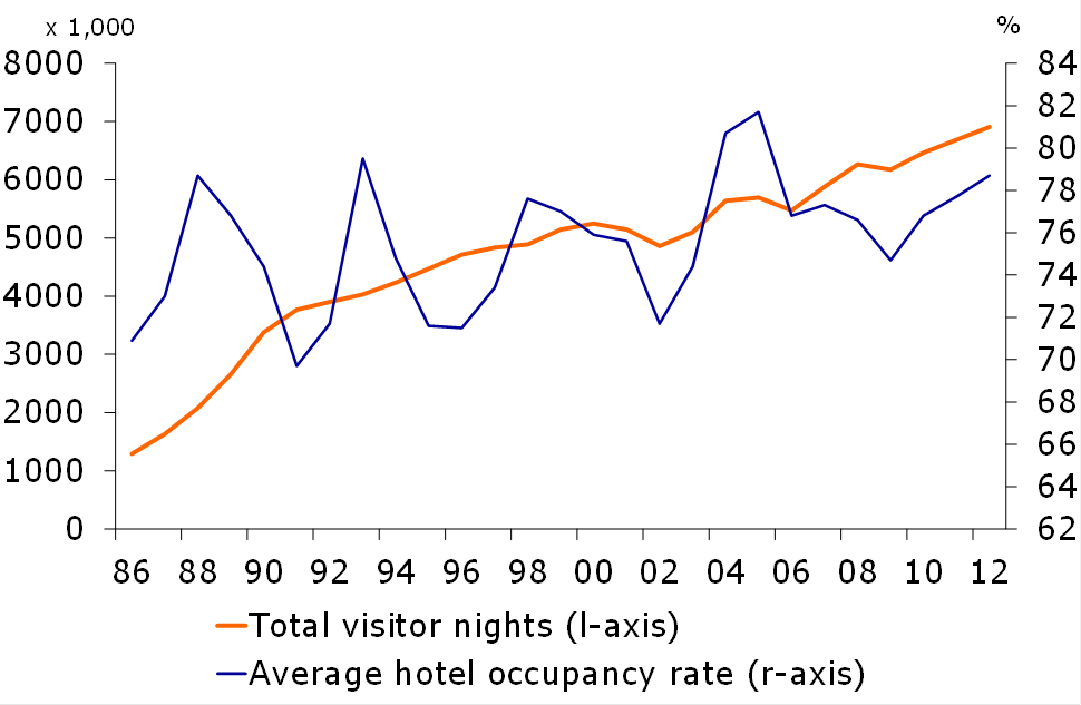 Figure 1: Performance of the tourist sector