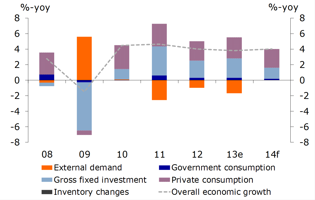 Figure 1: Economic growth