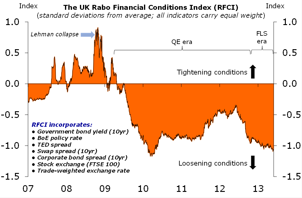 Figure 1: Financial conditions are loosening…
