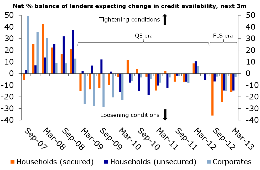 Figure 2: …and the same goes for credit conditions
