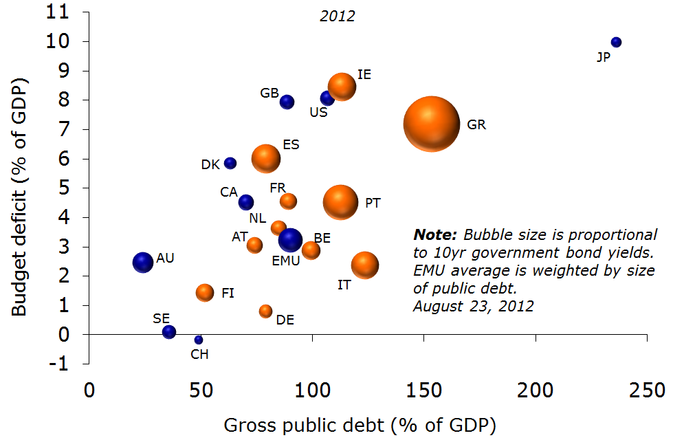 Figure 1: Public finances in an international perspective