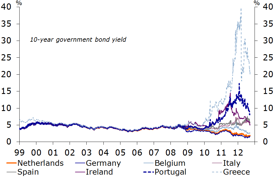 Figure 2: Eurozone interest rates differentials