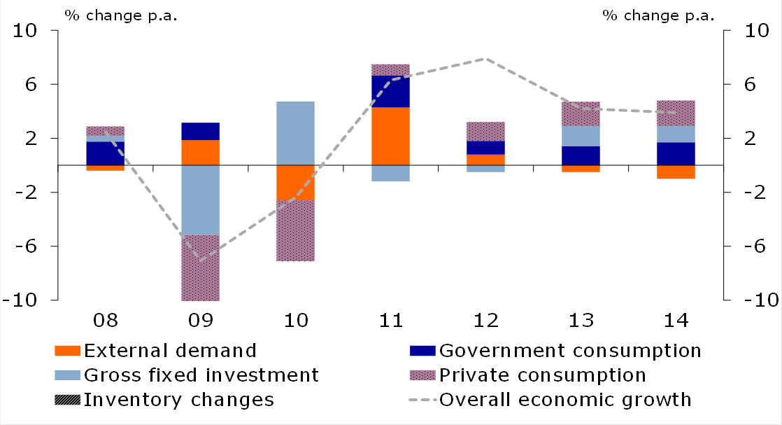 Figure 1: Growth prospects moderate