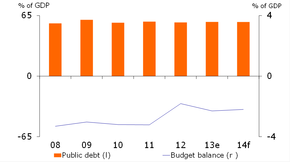 Figure 2: Significant fiscal consolidation
