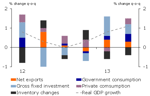 South Korea – Surging growth